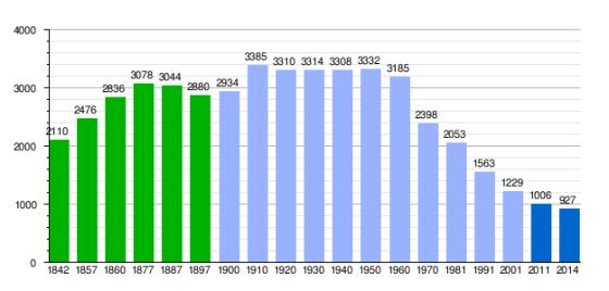 nuestra pirámide. Lanzahita  Población: 904 habitantes Según INE a 1 de enero de 2014)